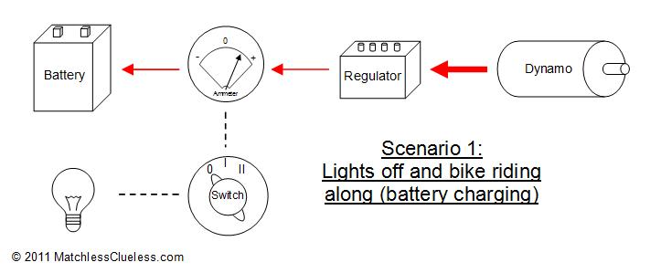 Charging scenario 1 how does the lucas dynamo charging system work? \u2022 matchless clueless wiring diagram dynamo to battery at bayanpartner.co