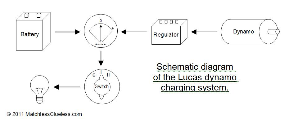 Charging system schematic how does the lucas dynamo charging system work? \u2022 matchless clueless wiring diagram dynamo to battery at bayanpartner.co